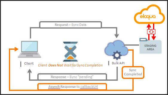 Eloqua Bulk API Asynchronous Flow Diagram