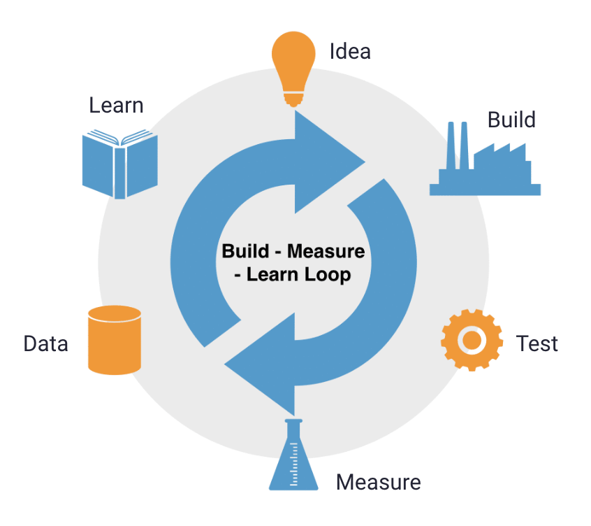 Loop: Idea, build, test, measure, data, learn, idea...