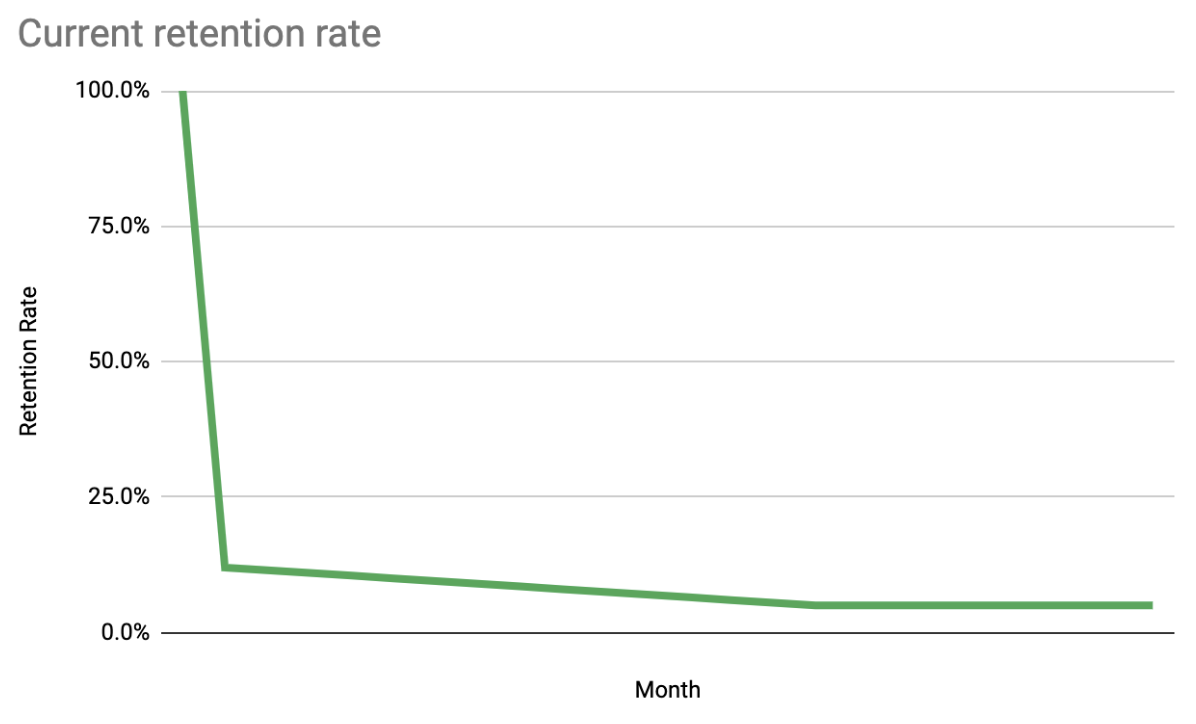 Retention rate graph drops off quickly