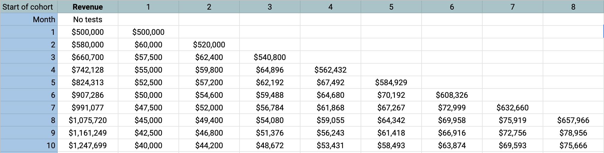 Cohort triangle with revenue