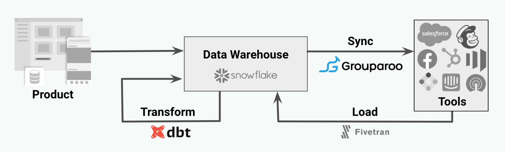 Data stack workflow with dbt doing transform and Grouparoo doing reverse ETL sync.