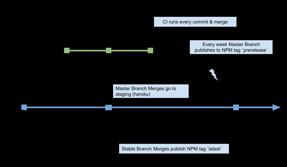grouparoo monorepo deployment workflow