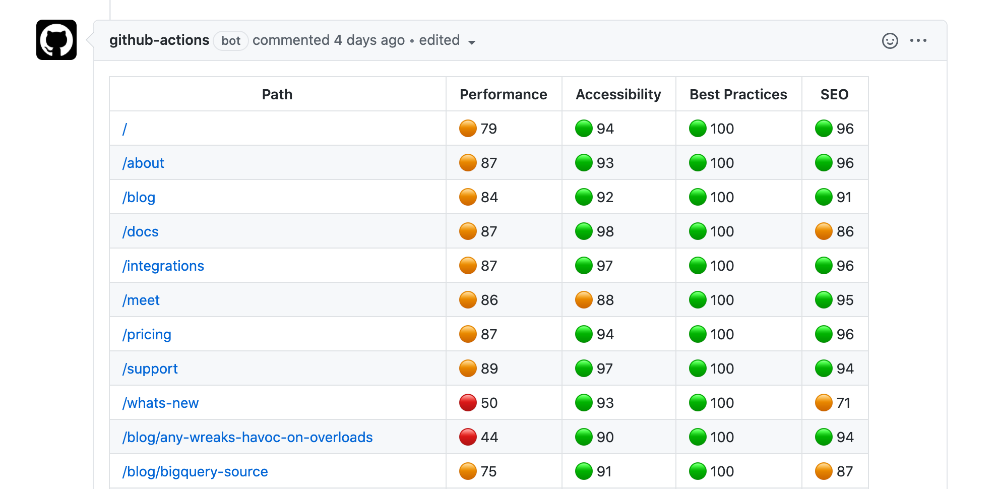 Lighthouse report as a Github comment
