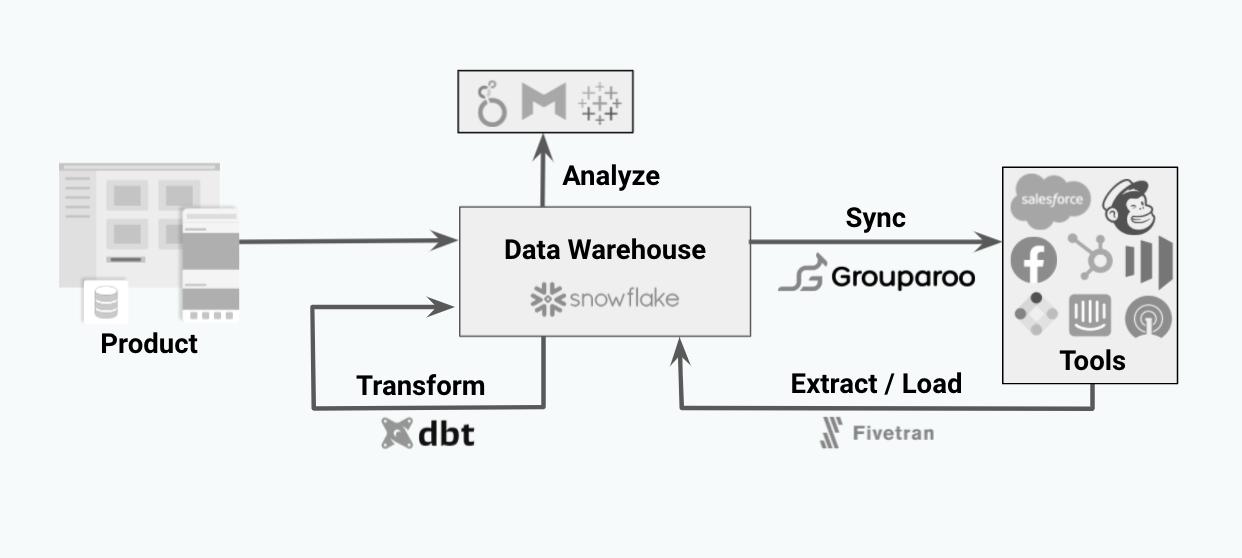 Flowchart of the modern data stack