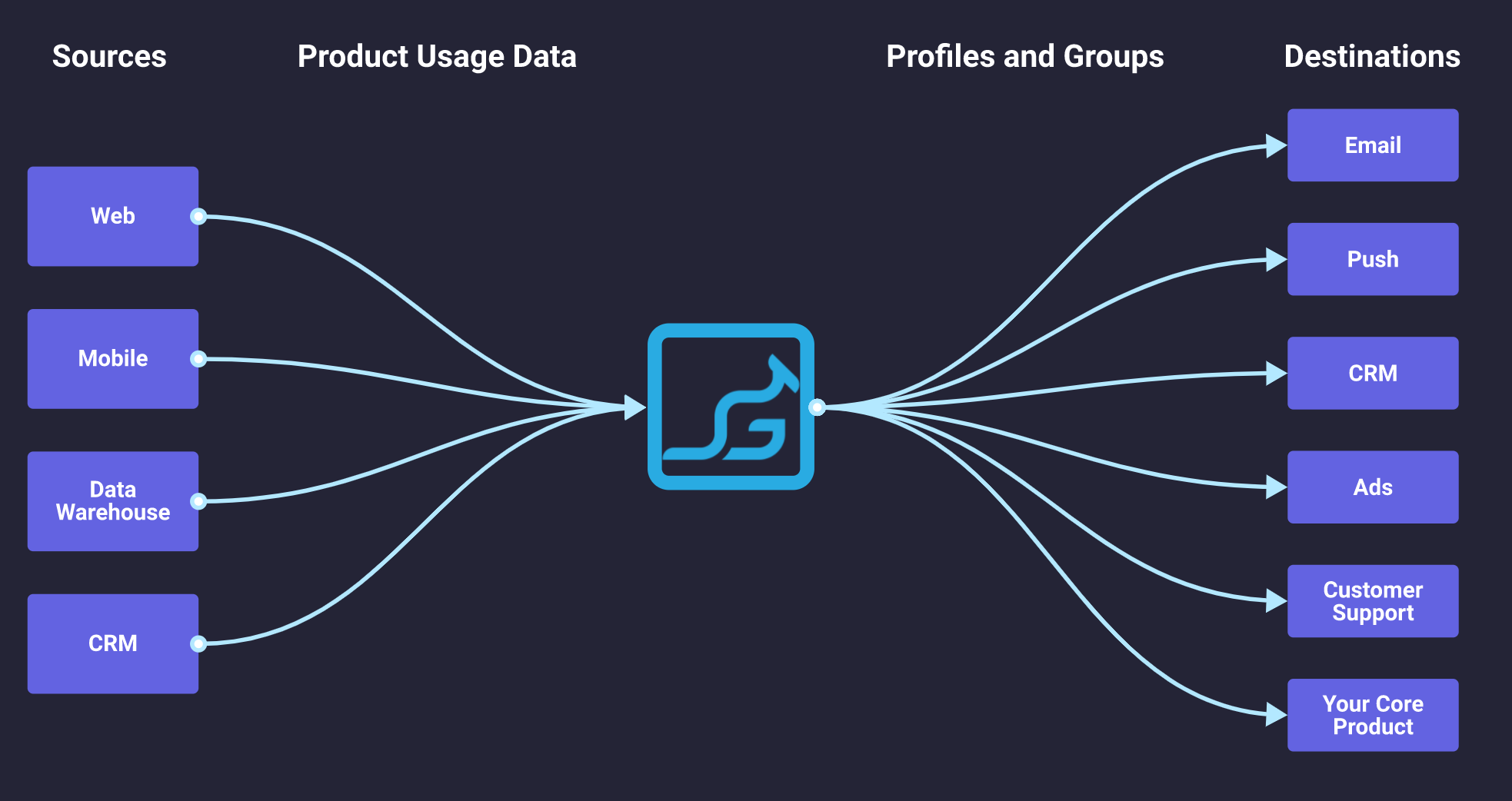 Grouparoo sources and destination connections