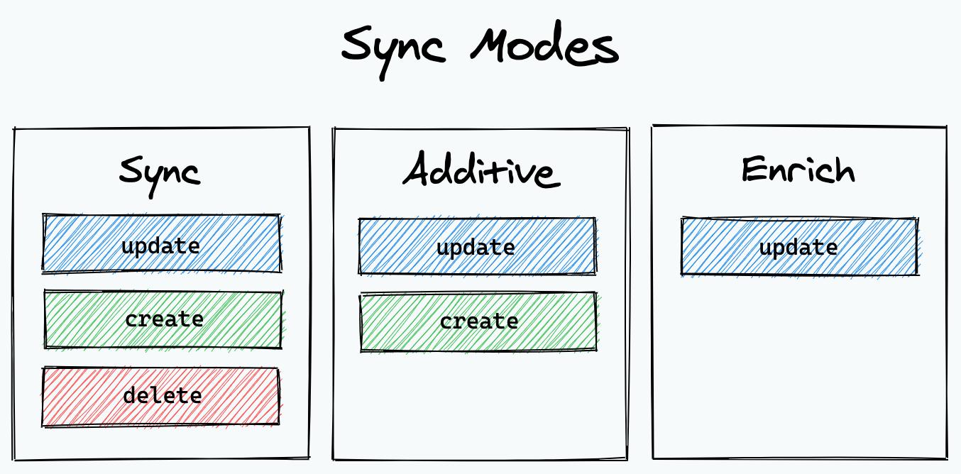 Sync modes breakdown